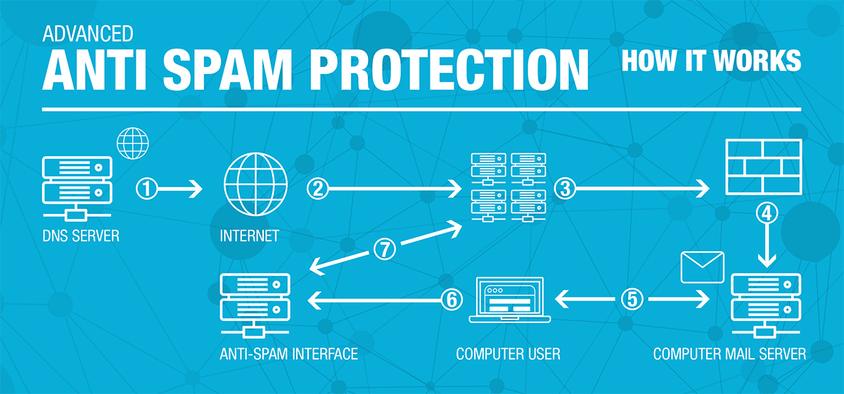 Advanced Antispam Protection by CooliceHost