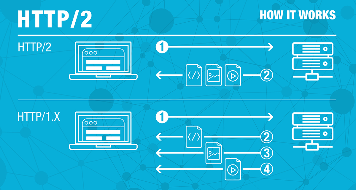 How HTTP/2 Works