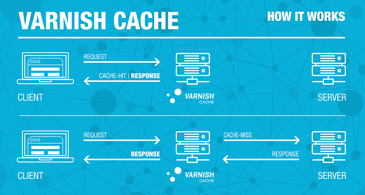 How Varnish Cache Works