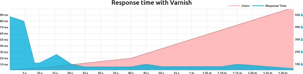 Varnish Cache Metrics